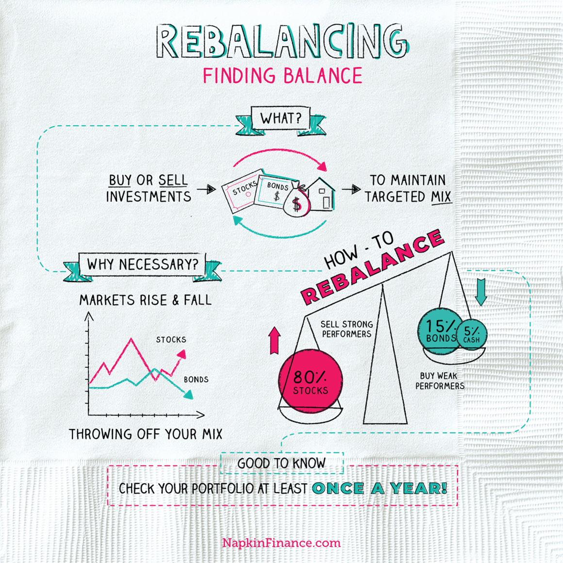 Rebalancing NapkinFinance