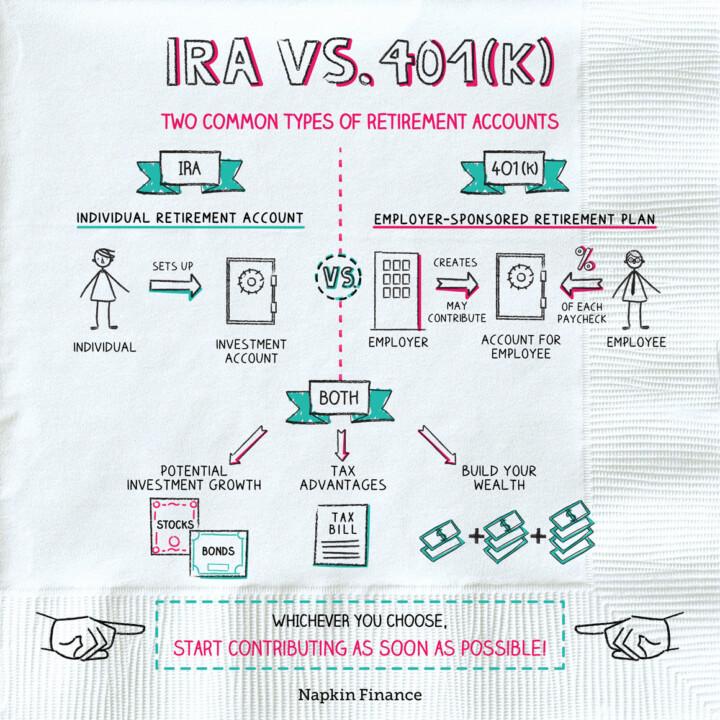 IRA vs 401k