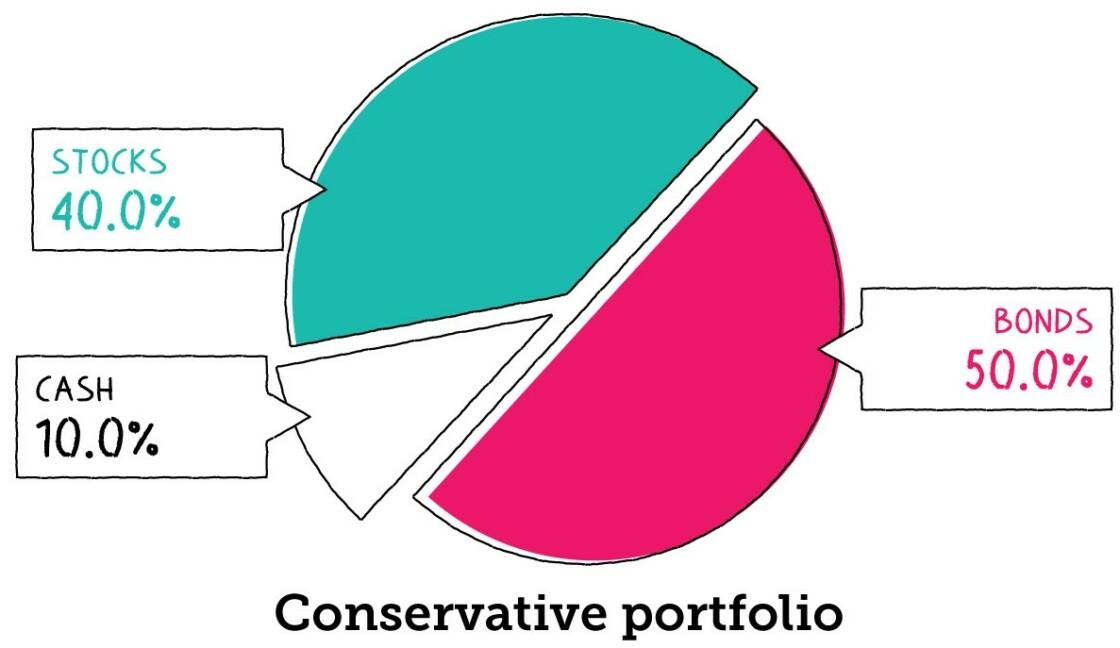Asset Allocation - Conservative Portfolio