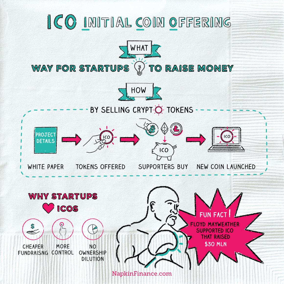 how to sell tokens from ico