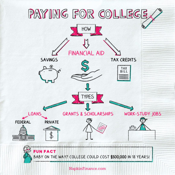 NapkinFinance-Napkin-PayingForCollege-07-15-19-v03