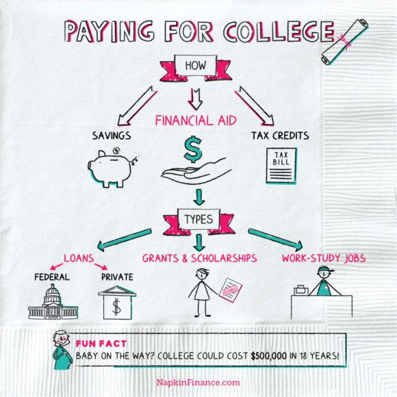 NapkinFinance-Napkin-PayingForCollege-07-15-19-v03