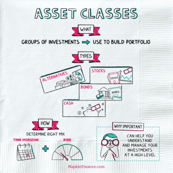 NapkinFinance-AssetClasses-Napkin-10-28-19-v07B