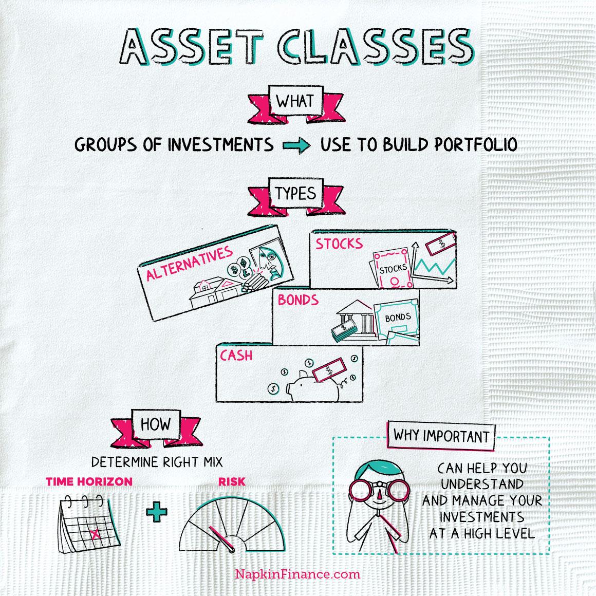 NapkinFinance_Napkin_AssetClasses