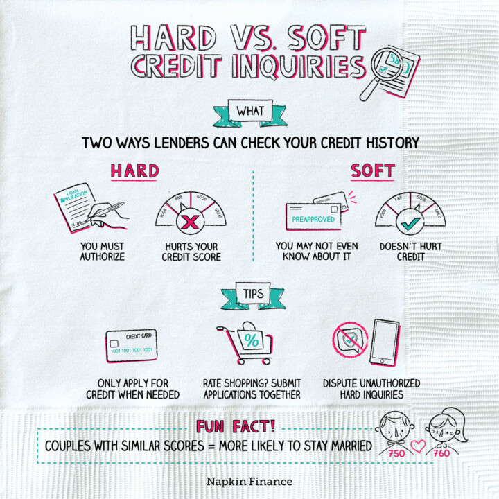 Hard Vs Soft Credit Inquiries