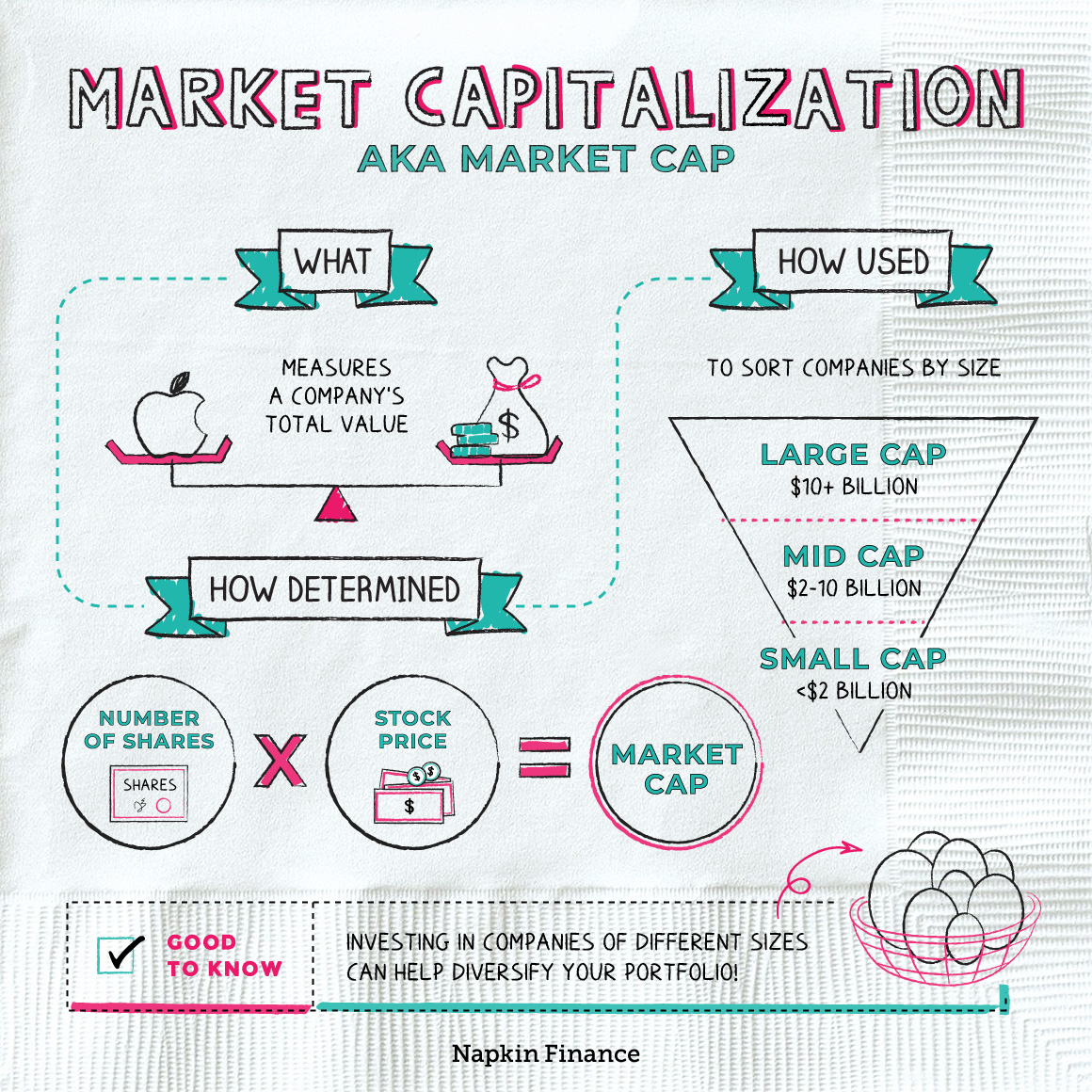 Market Capitalization