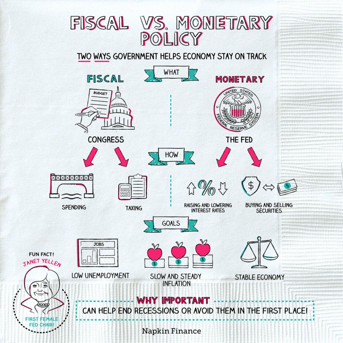 Fiscal Vs Monetary Policy
