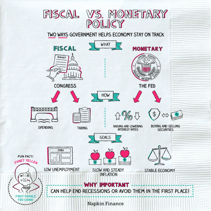 Fiscal Vs Monetary Policy