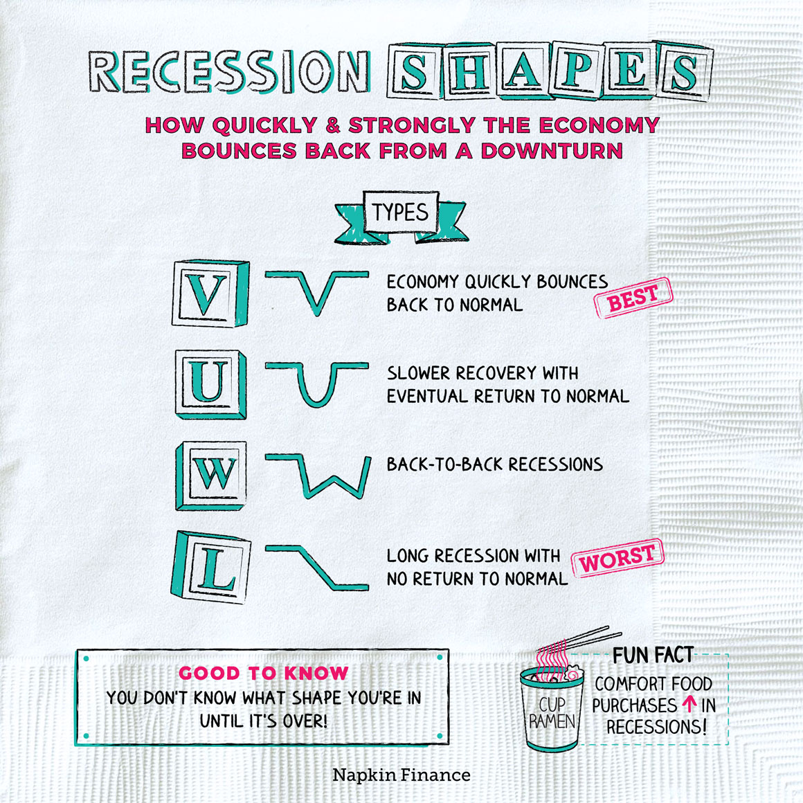 Recession Shapes