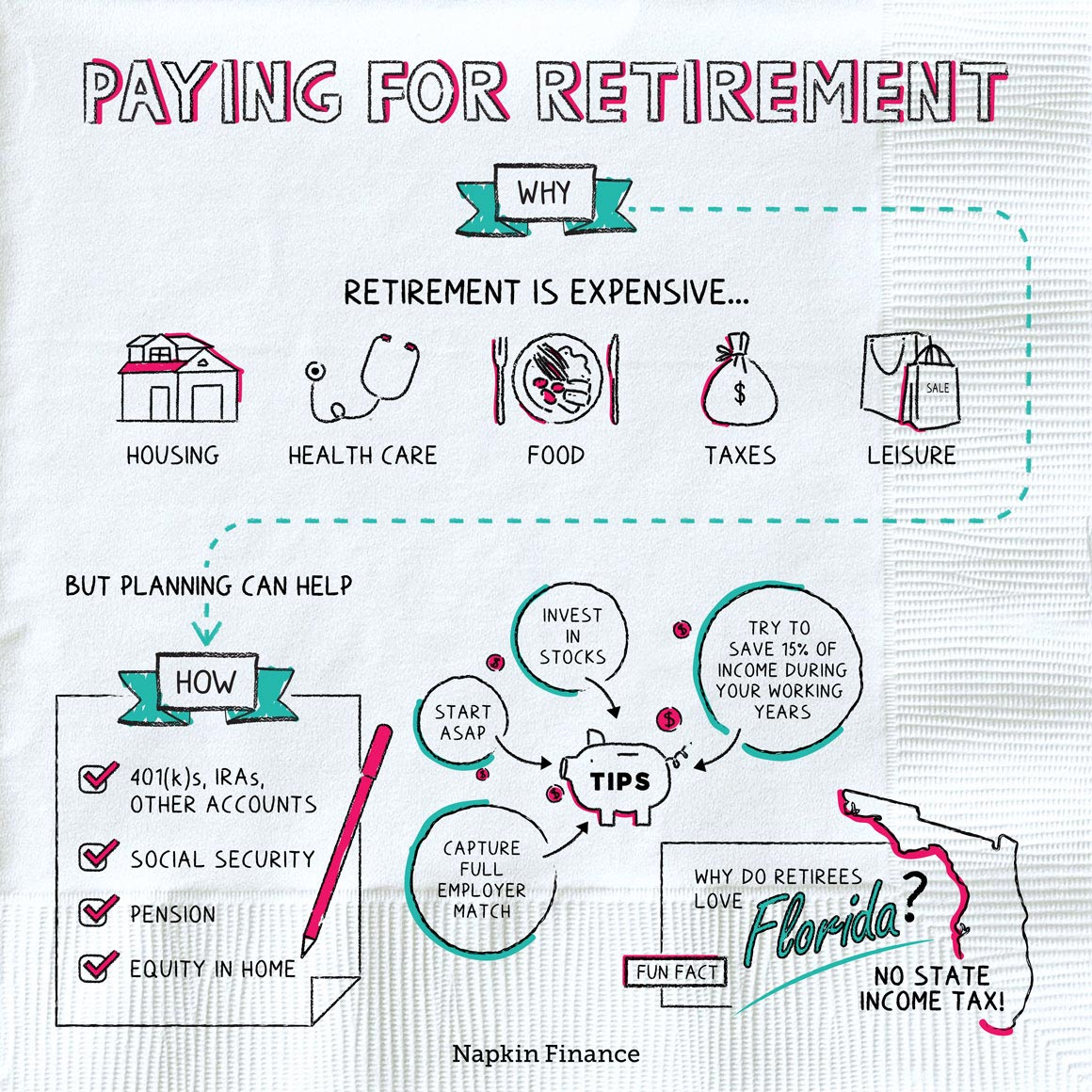 Paying For Retirement