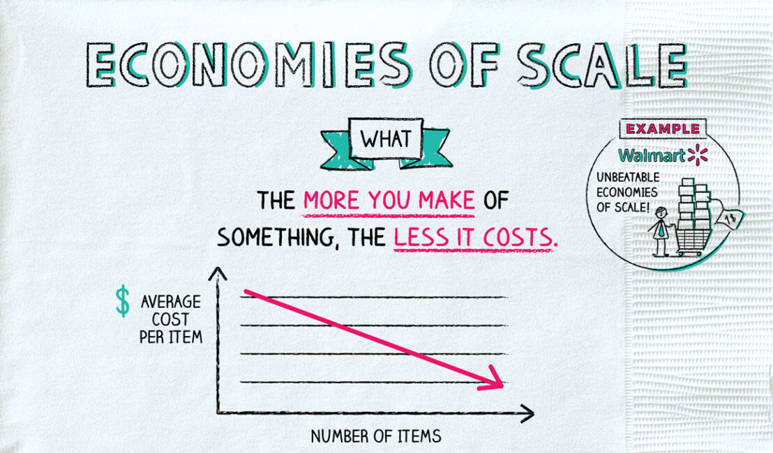 Economies Of Scale
