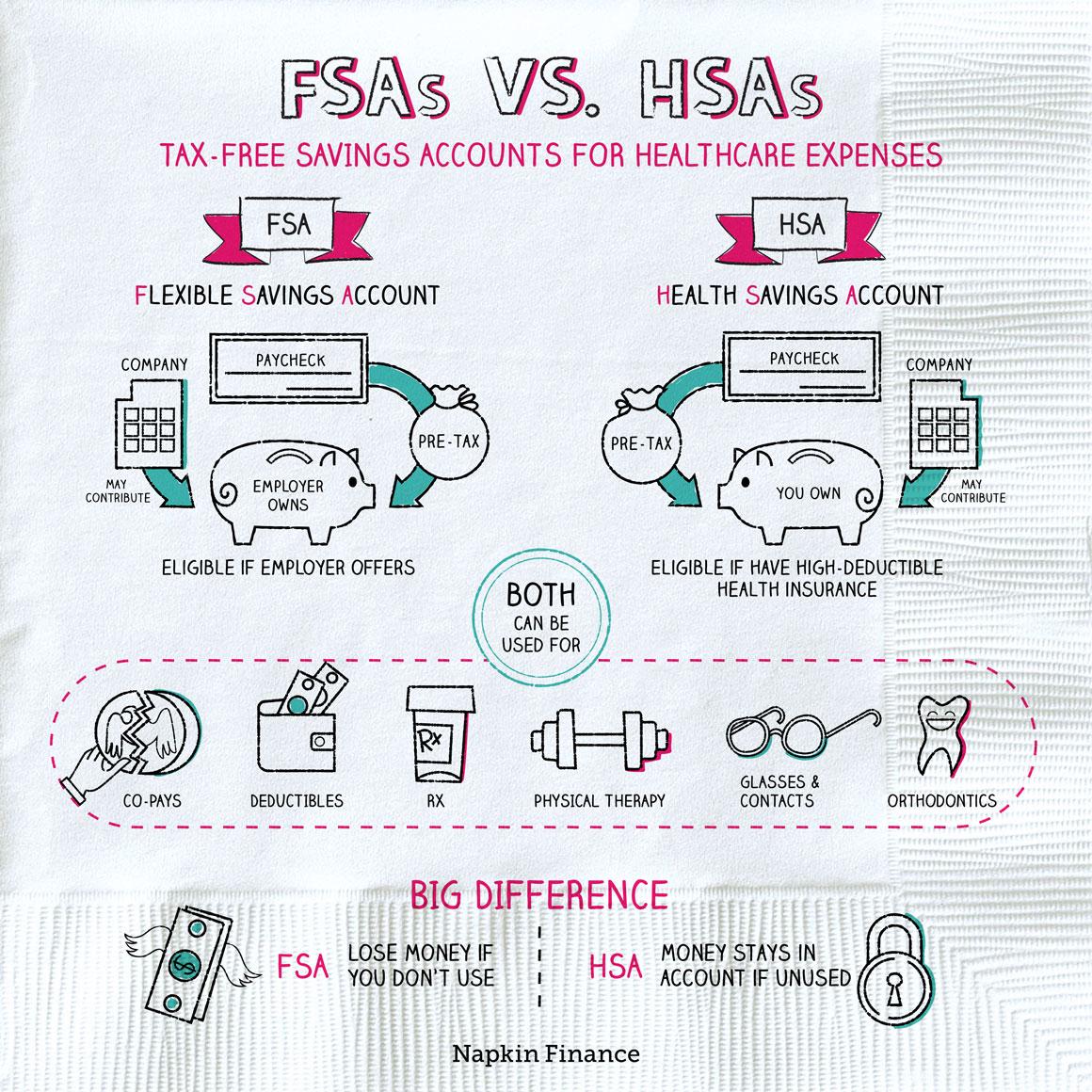 FSA vs HSA