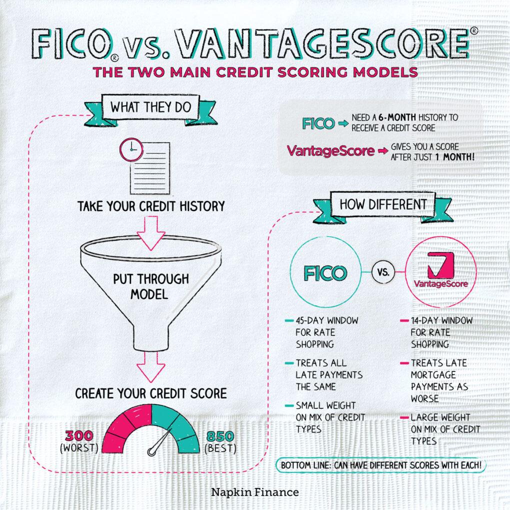 FICO vs. VantageScore