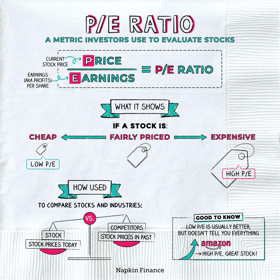 PE_Ratio