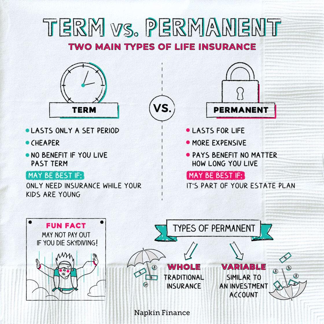 Term Vs. Permanent